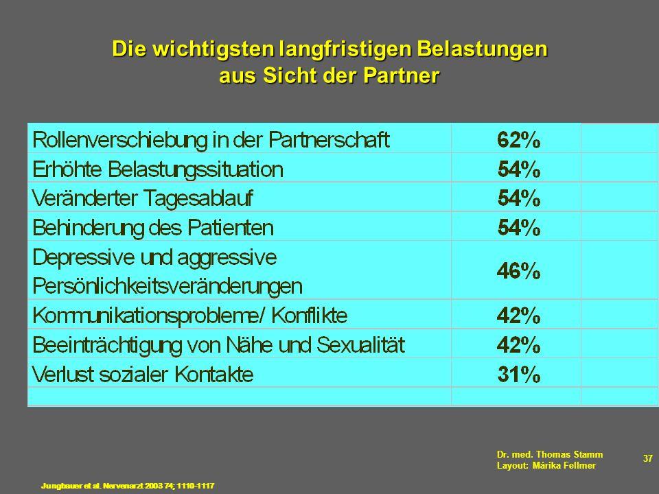 Dr. med. Thomas Stamm Layout: Márika Fellmer 37 Die wichtigsten langfristigen Belastungen aus Sicht der Partner Jungbauer et al. Nervenarzt 2003 74; 1