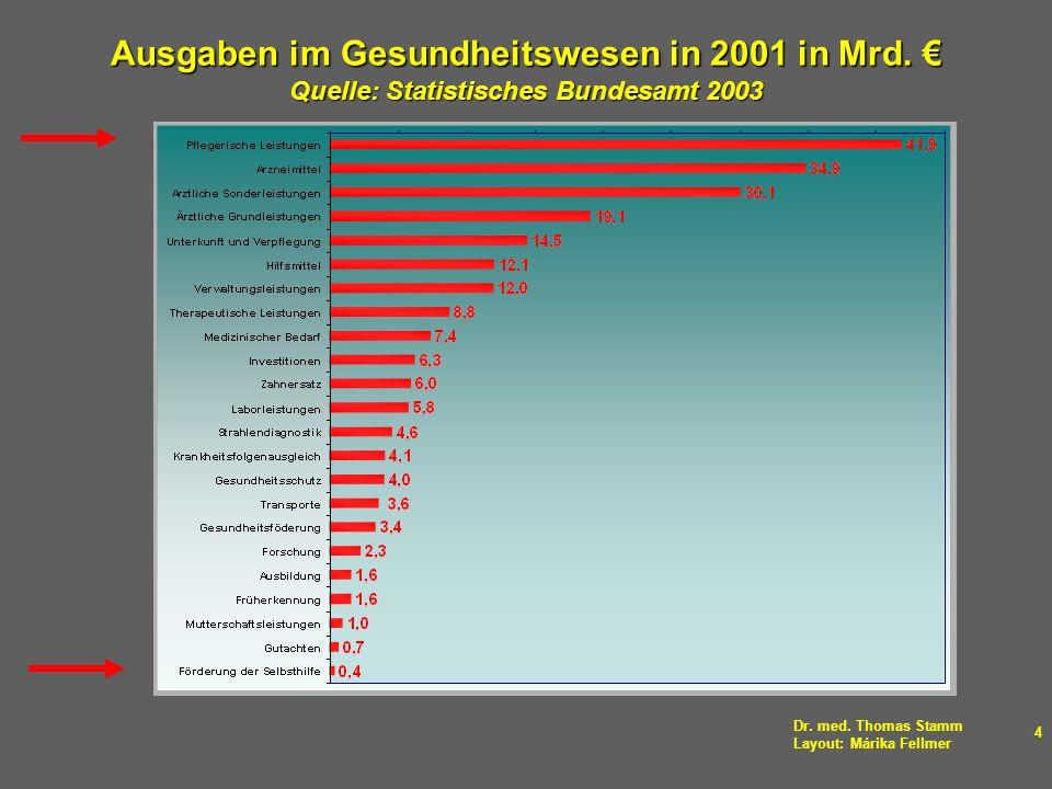 Dr. med. Thomas Stamm Layout: Márika Fellmer 4 Ausgaben im Gesundheitswesen in 2001 in Mrd. Quelle: Statistisches Bundesamt 2003