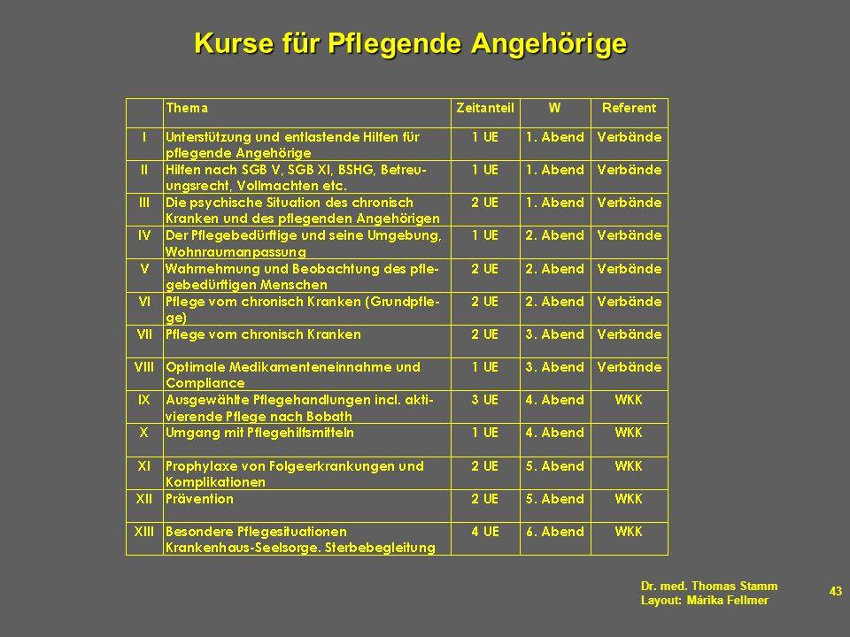 Dr. med. Thomas Stamm Layout: Márika Fellmer 43 Kurse für Pflegende Angehörige