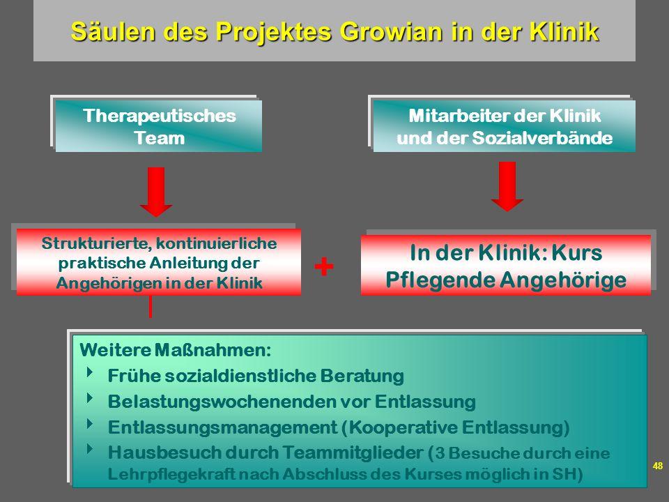 Dr. med. Thomas Stamm Layout: Márika Fellmer 48 Säulen des Projektes Growian in der Klinik Strukturierte, kontinuierliche praktische Anleitung der Ang