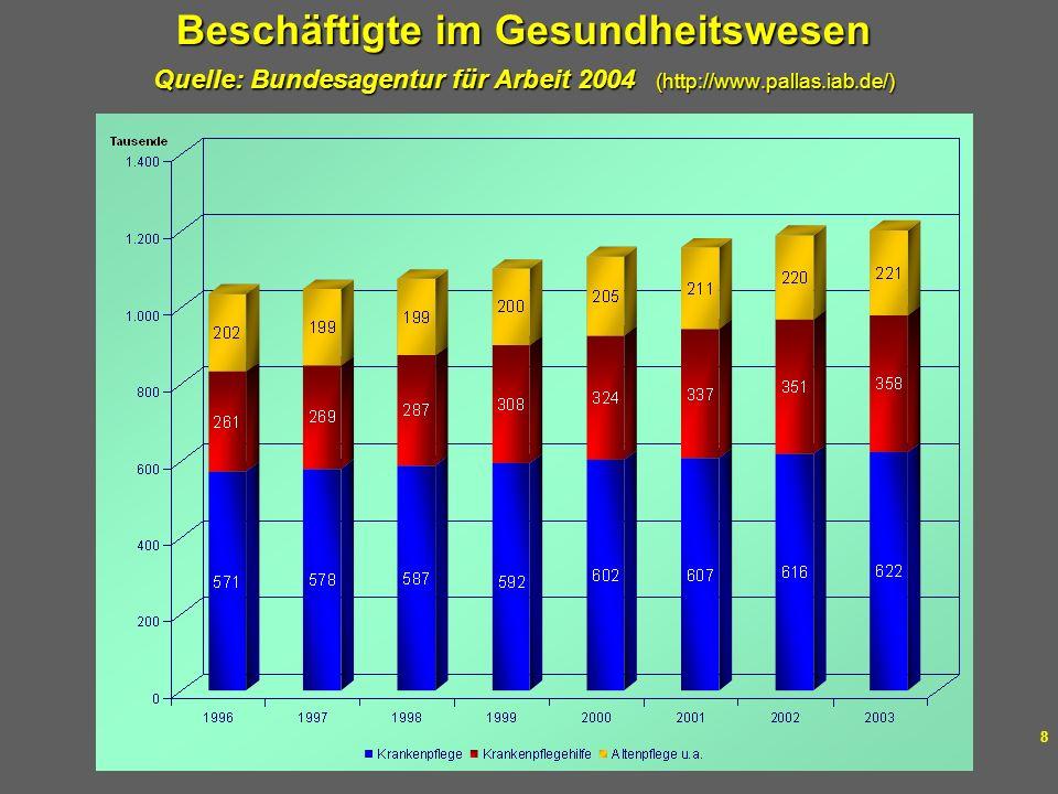 Dr. med. Thomas Stamm Layout: Márika Fellmer 8 Beschäftigte im Gesundheitswesen Quelle: Bundesagentur für Arbeit 2004 (http://www.pallas.iab.de/)
