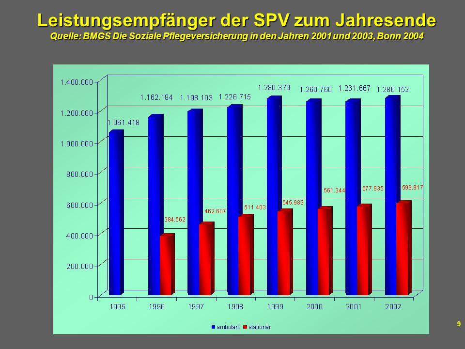 Dr. med. Thomas Stamm Layout: Márika Fellmer 9 Leistungsempfänger der SPV zum Jahresende Quelle: BMGS Die Soziale Pflegeversicherung in den Jahren 200