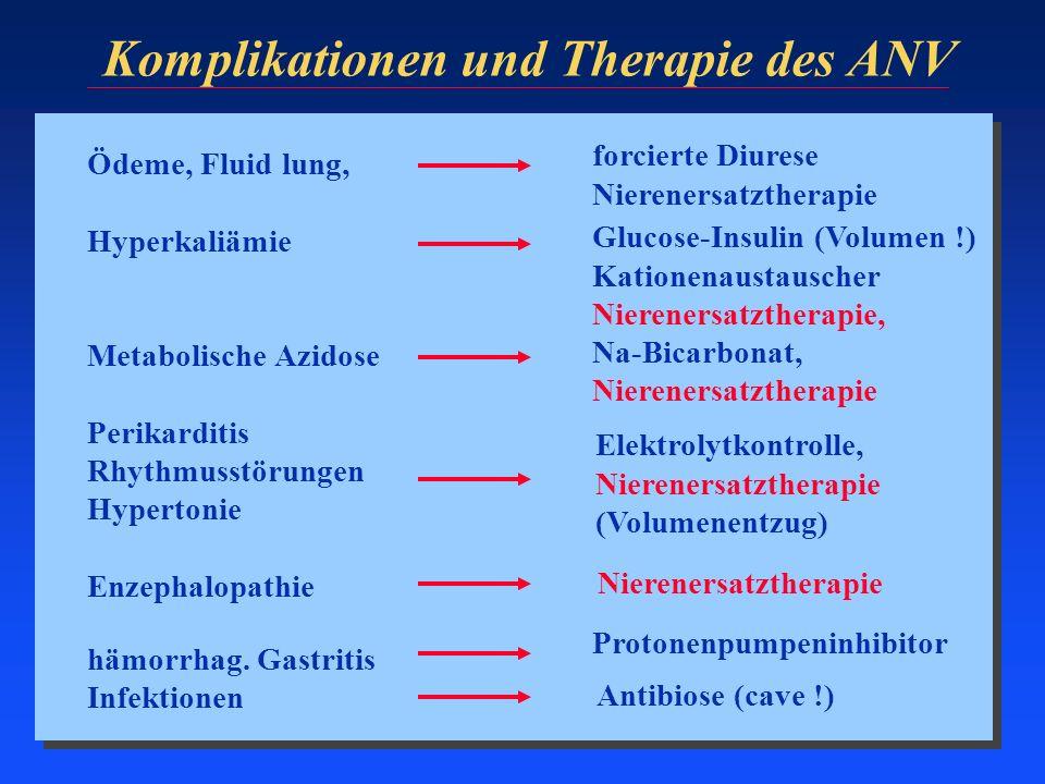 Komplikationen und Therapie des ANV Ödeme, Fluid lung, Hyperkaliämie Metabolische Azidose Perikarditis Rhythmusstörungen Hypertonie Enzephalopathie hä