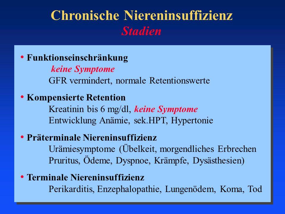 Stadien Funktionseinschränkung keine Symptome GFR vermindert, normale Retentionswerte Kompensierte Retention Kreatinin bis 6 mg/dl, keine Symptome Ent
