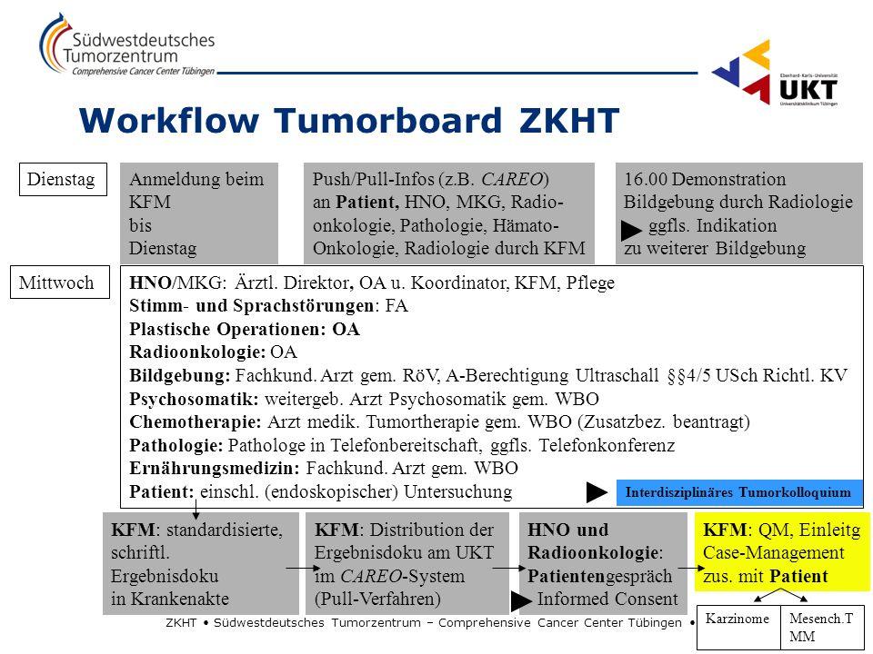 ZKHT Südwestdeutsches Tumorzentrum – Comprehensive Cancer Center Tübingen 3 Workflow Tumorboard ZKHT Anmeldung beim KFM bis Dienstag Push/Pull-Infos (