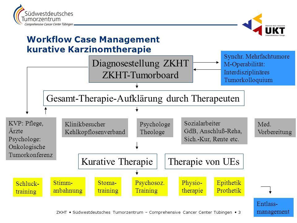ZKHT Südwestdeutsches Tumorzentrum – Comprehensive Cancer Center Tübingen 3 Workflow Case Management kurative Karzinomtherapie Diagnosestellung ZKHT Z