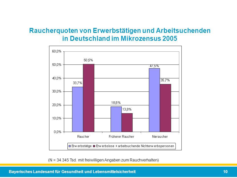 Bayerisches Landesamt für Gesundheit und Lebensmittelsicherheit 10 Raucherquoten von Erwerbstätigen und Arbeitsuchenden in Deutschland im Mikrozensus