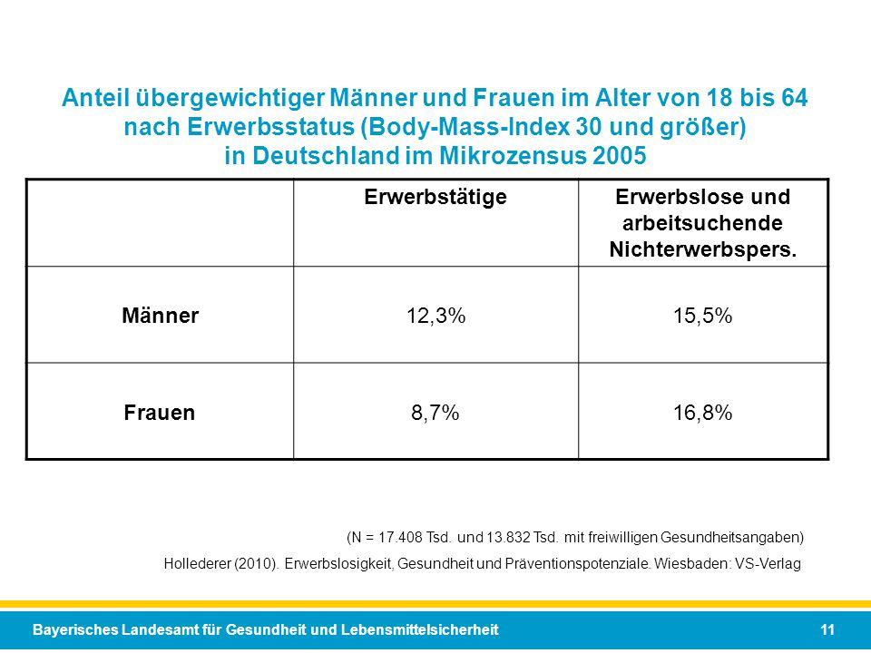 Bayerisches Landesamt für Gesundheit und Lebensmittelsicherheit 11 (N = 17.408 Tsd. und 13.832 Tsd. mit freiwilligen Gesundheitsangaben) Hollederer (2
