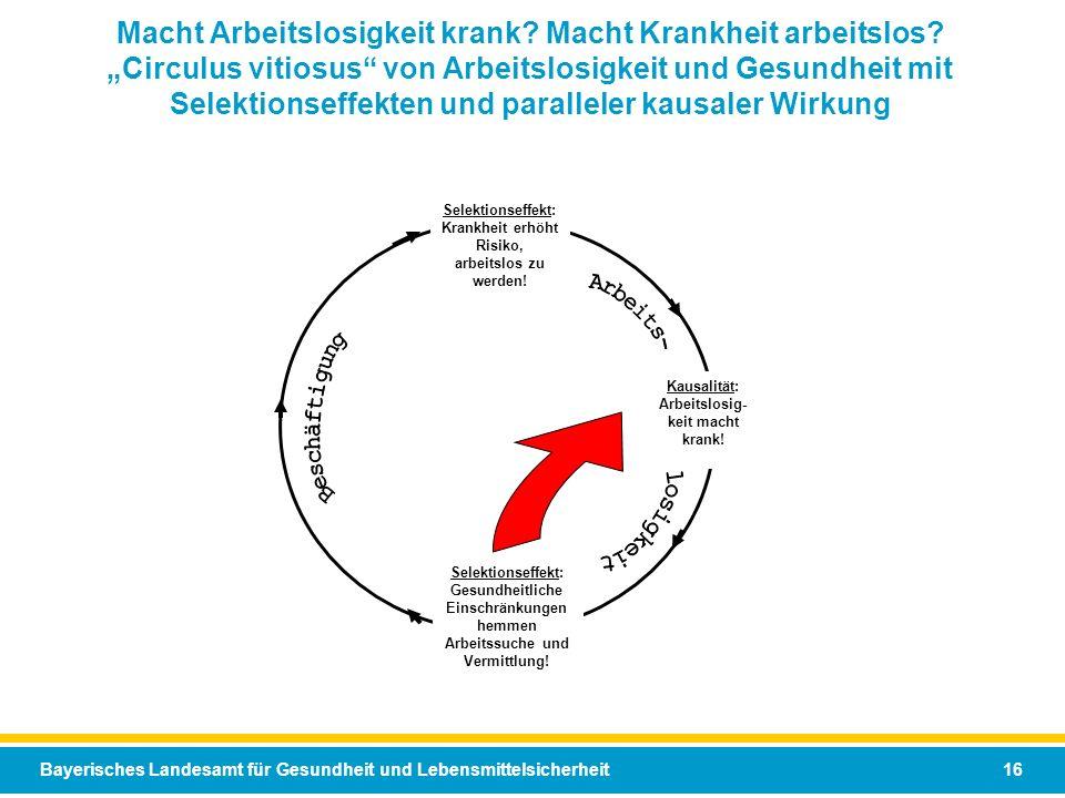 Bayerisches Landesamt für Gesundheit und Lebensmittelsicherheit 16 Macht Arbeitslosigkeit krank? Macht Krankheit arbeitslos? Circulus vitiosus von Arb