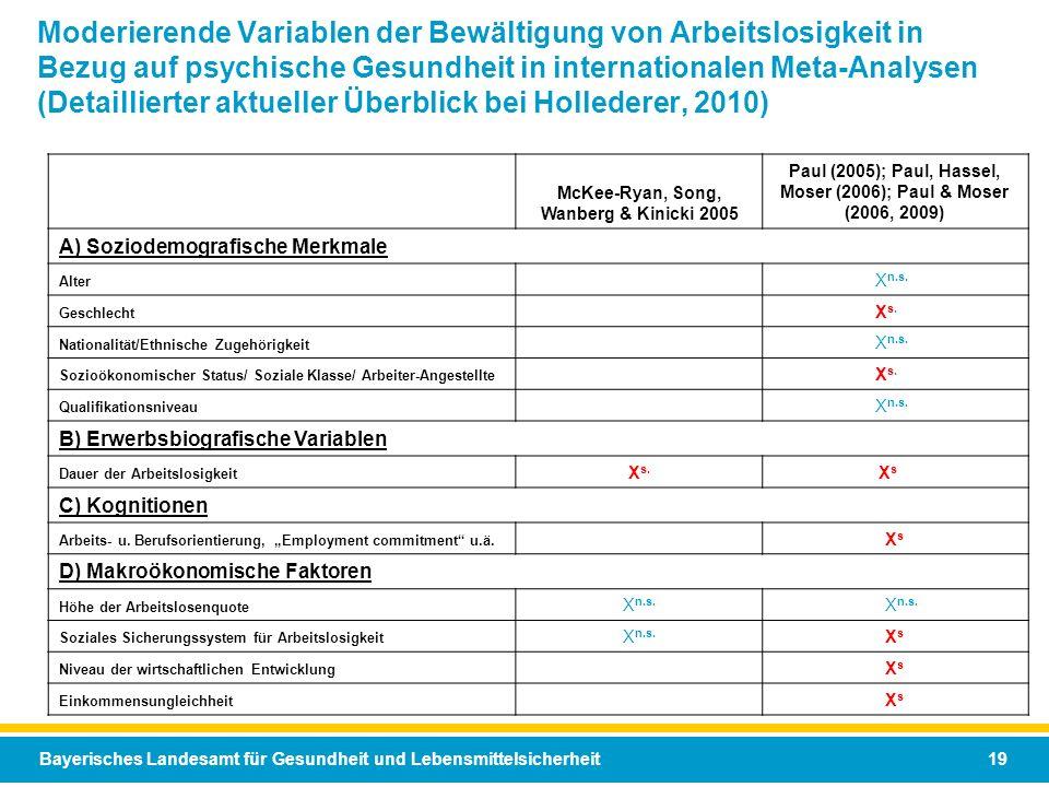 Bayerisches Landesamt für Gesundheit und Lebensmittelsicherheit 19 Moderierende Variablen der Bewältigung von Arbeitslosigkeit in Bezug auf psychische