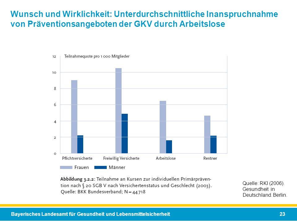 Bayerisches Landesamt für Gesundheit und Lebensmittelsicherheit 23 Wunsch und Wirklichkeit: Unterdurchschnittliche Inanspruchnahme von Präventionsange