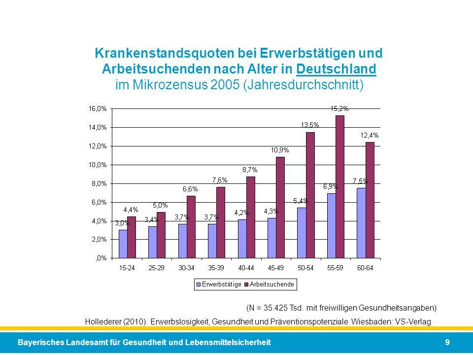Bayerisches Landesamt für Gesundheit und Lebensmittelsicherheit 9 (N = 35.425 Tsd. mit freiwilligen Gesundheitsangaben) Hollederer (2010). Erwerbslosi