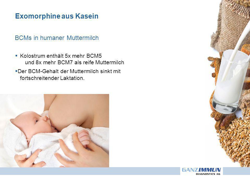 Exomorphine aus Kasein BCMs in humaner Muttermilch Kolostrum enthält 5x mehr BCM5 und 8x mehr BCM7 als reife Muttermilch Der BCM-Gehalt der Muttermilch sinkt mit fortschreitender Laktation.