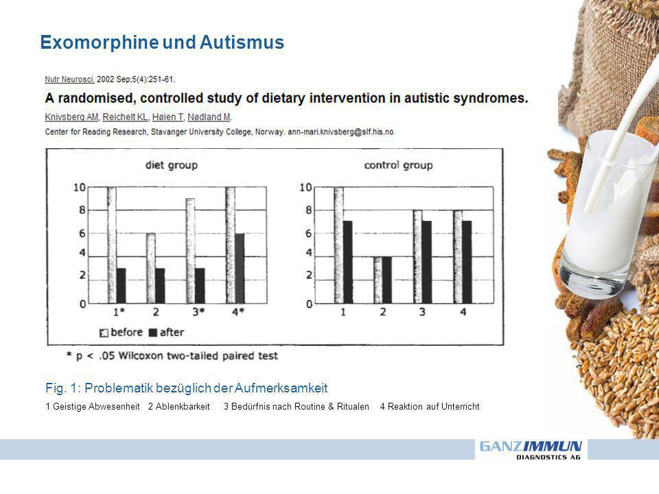Exomorphine und Autismus Fig. 1: Problematik bezüglich der Aufmerksamkeit 1 Geistige Abwesenheit 2 Ablenkbarkeit 3 Bedürfnis nach Routine & Ritualen 4