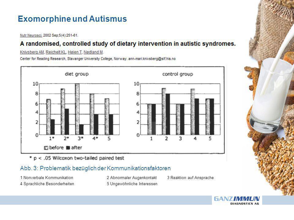 Exomorphine und Autismus Abb. 3: Problematik bezüglich der Kommunikationsfaktoren 1 Nonverbale Kommunikation2 Abnormaler Augenkontakt3 Reaktion auf An