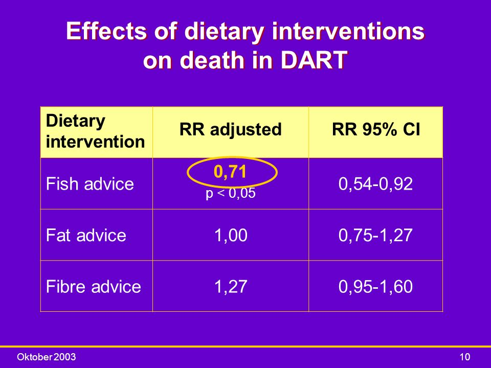 Oktober 200310 Effects of dietary interventions on death in DART Dietary intervention RR adjustedRR 95% CI Fish advice 0,71 p < 0,05 0,54-0,92 Fat adv