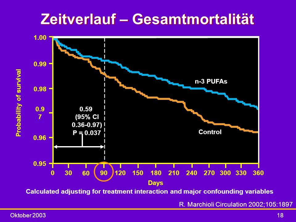 Oktober 200318 Zeitverlauf – Gesamtmortalität Calculated adjusting for treatment interaction and major confounding variables 1.00 0.99 0.98 0.9 7 0.96