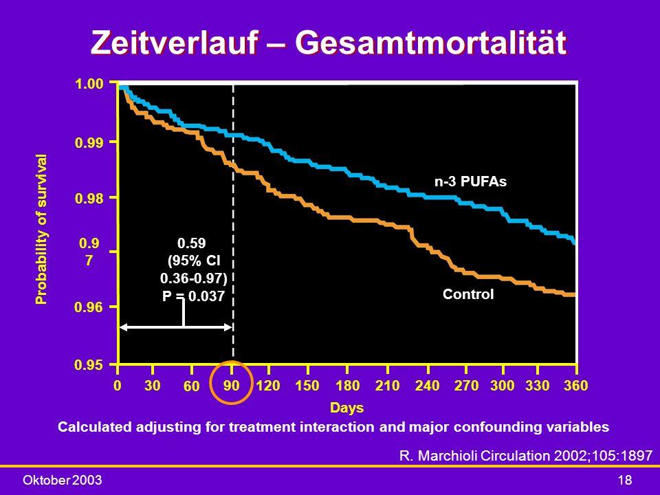 Oktober 200318 Zeitverlauf – Gesamtmortalität Calculated adjusting for treatment interaction and major confounding variables 1.00 0.99 0.98 0.9 7 0.96