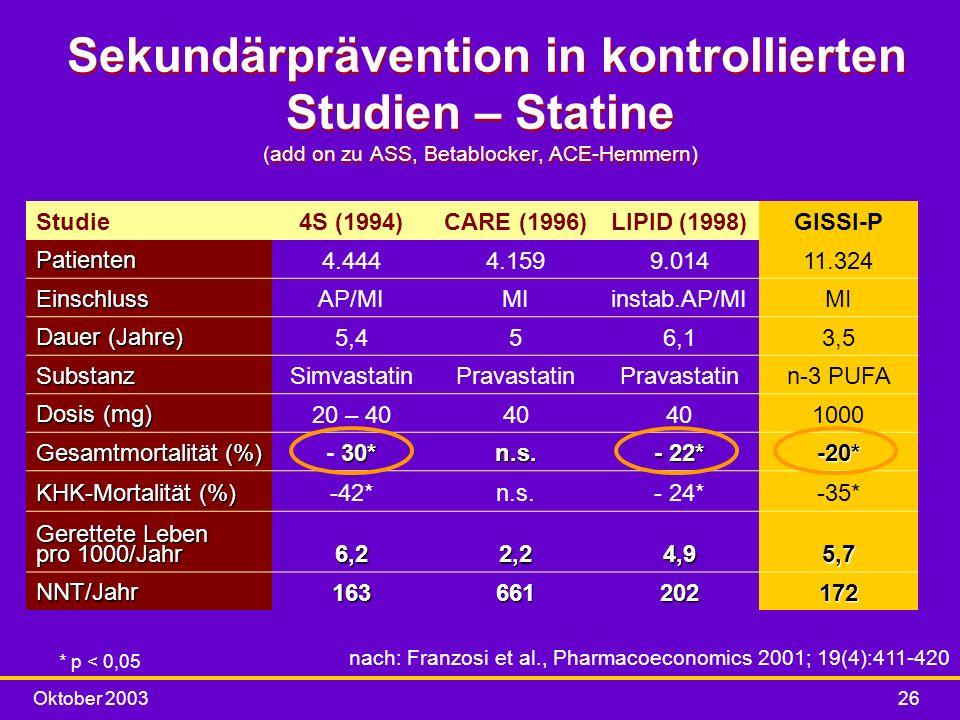 Oktober 200326 Sekundärprävention in kontrollierten Studien – Statine (add on zu ASS, Betablocker, ACE-Hemmern) * p < 0,05 nach: Franzosi et al., Phar