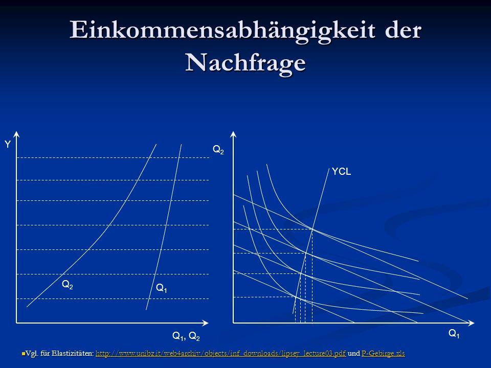 Einkommensabhängigkeit der Nachfrage Q 1, Q 2 Q1Q1 Q2Q2 Y Q2Q2 Q1Q1 YCL Vgl.