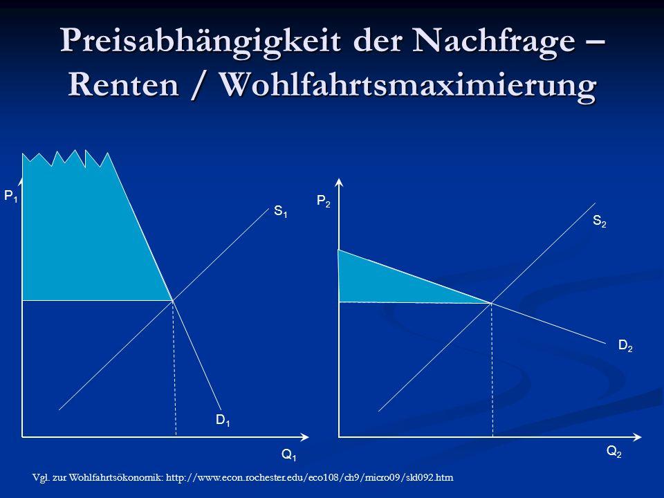 Preisabhängigkeit der Nachfrage – Renten / Wohlfahrtsmaximierung Q1Q1 Q2Q2 P1P1 P2P2 S1S1 S2S2 D2D2 D1D1 Vgl. zur Wohlfahrtsökonomik: http://www.econ.