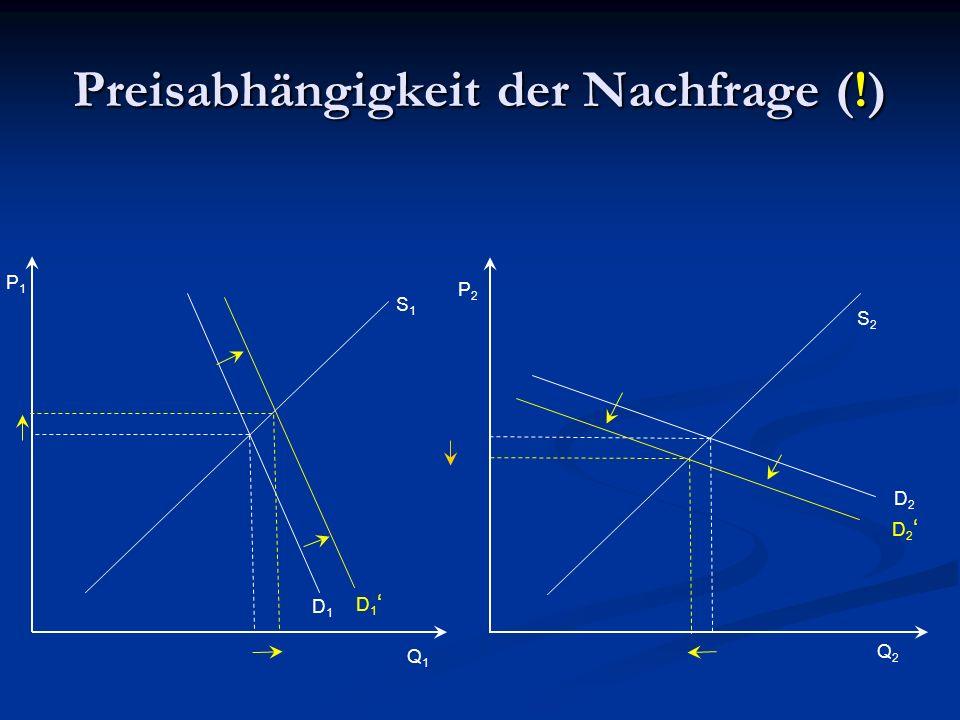 Preisabhängigkeit der Nachfrage (!) Q1Q1 Q2Q2 P1P1 P2P2 S1S1 S2S2 D2D2 D1D1 D 1 D 2