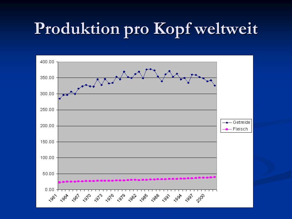 Produktion pro Kopf weltweit