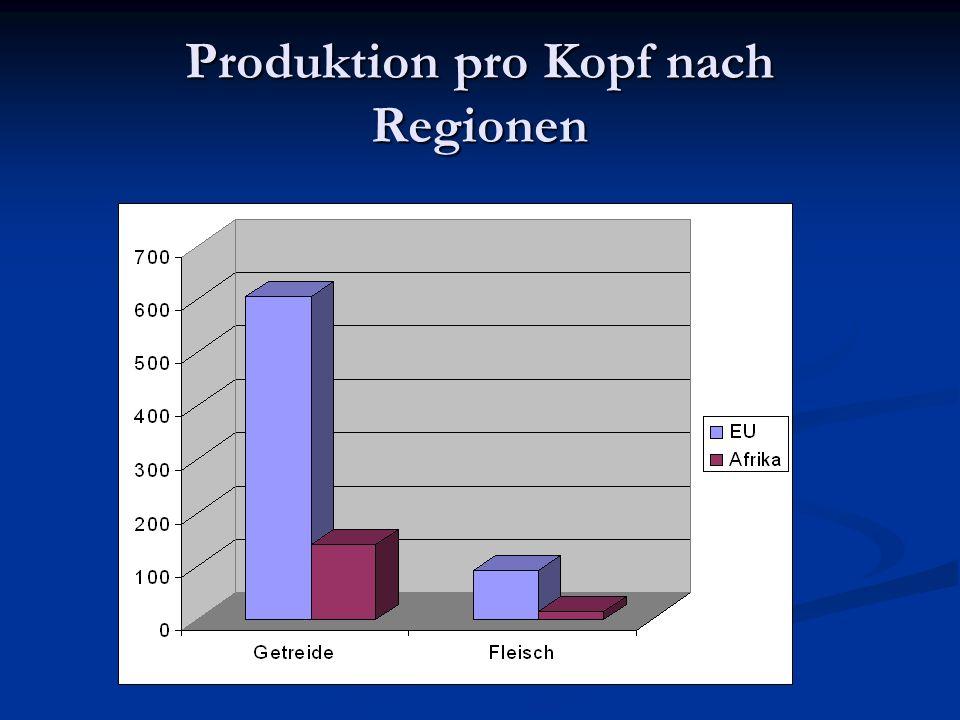 Produktion pro Kopf nach Regionen