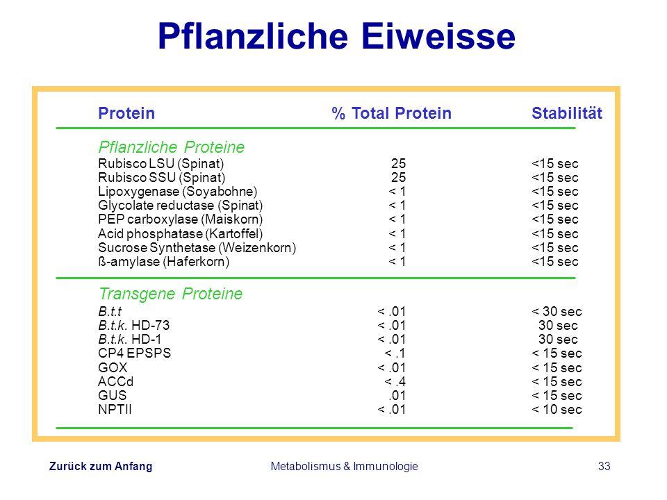 Zurück zum Anfang Metabolismus & Immunologie33 Pflanzliche Eiweisse Protein% Total ProteinStabilität Pflanzliche Proteine Rubisco LSU (Spinat)25 <15 s