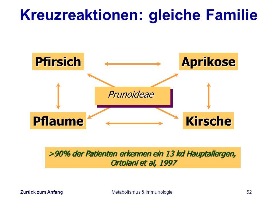Zurück zum Anfang Metabolismus & Immunologie52PfirsichAprikosePflaumeKirsche Prunoideae >90% der Patienten erkennen ein 13 kd Hauptallergen, Ortolani