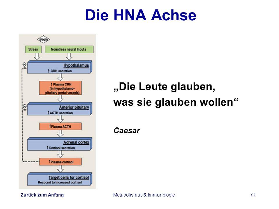 Zurück zum Anfang Metabolismus & Immunologie71 Die HNA Achse Die Leute glauben, was sie glauben wollen Caesar