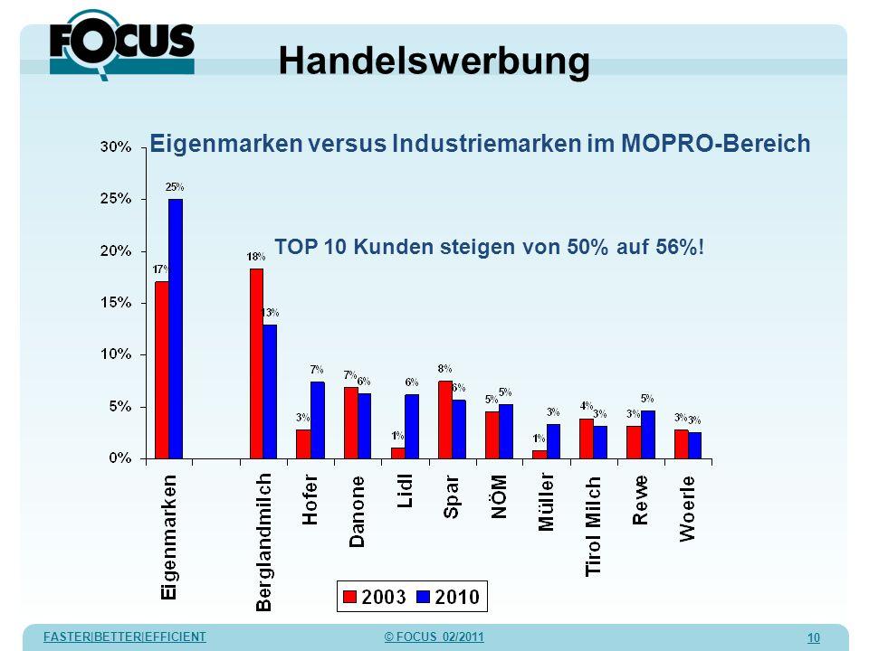 FASTER|BETTER|EFFICIENT © FOCUS 02/2011 10 Handelswerbung Eigenmarken versus Industriemarken im MOPRO-Bereich TOP 10 Kunden steigen von 50% auf 56%!
