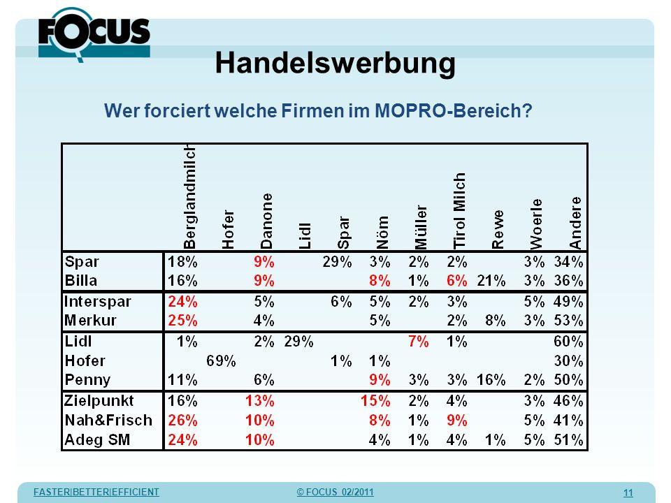 FASTER|BETTER|EFFICIENT © FOCUS 02/2011 11 Handelswerbung Wer forciert welche Firmen im MOPRO-Bereich?