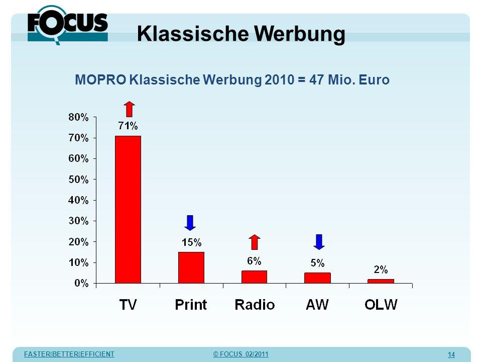 FASTER|BETTER|EFFICIENT © FOCUS 02/2011 14 MOPRO Klassische Werbung 2010 = 47 Mio. Euro Klassische Werbung