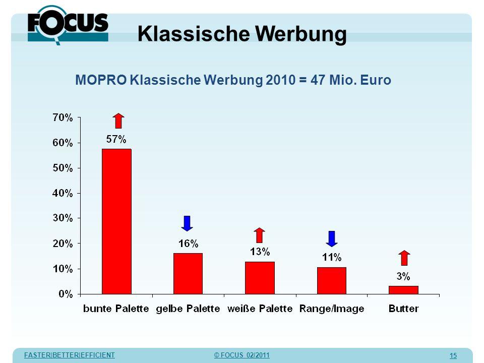 FASTER|BETTER|EFFICIENT © FOCUS 02/2011 15 MOPRO Klassische Werbung 2010 = 47 Mio. Euro Klassische Werbung