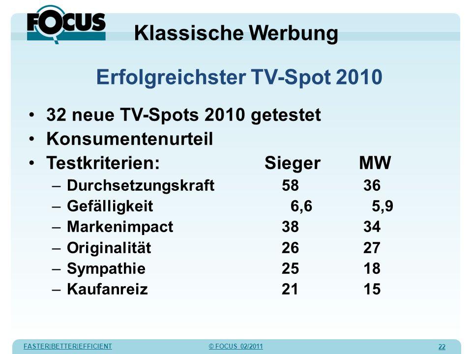 FASTER|BETTER|EFFICIENT © FOCUS 02/2011 22 32 neue TV-Spots 2010 getestet Konsumentenurteil Testkriterien:SiegerMW –Durchsetzungskraft 58 36 –Gefällig