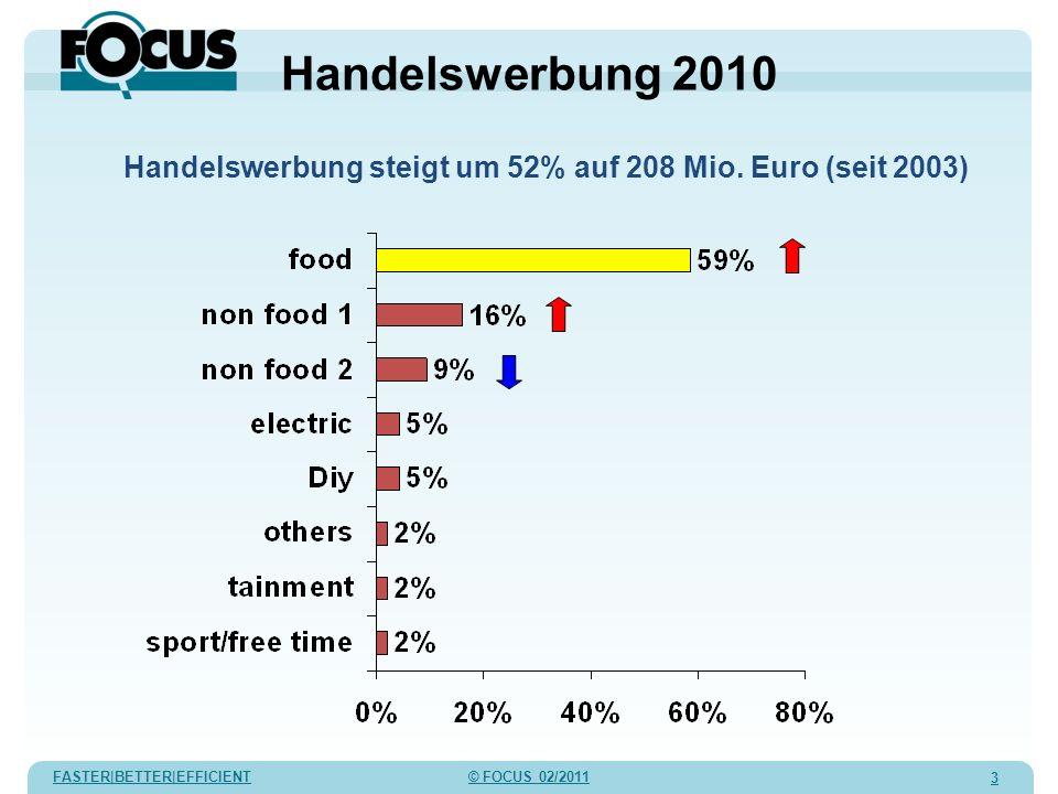 FASTER|BETTER|EFFICIENT © FOCUS 02/2011 3 Handelswerbung 2010 Handelswerbung steigt um 52% auf 208 Mio. Euro (seit 2003)