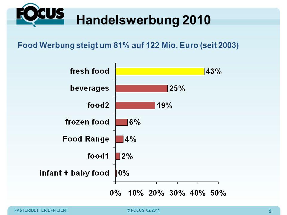 FASTER|BETTER|EFFICIENT © FOCUS 02/2011 4 Handelswerbung 2010 Food Werbung steigt um 81% auf 122 Mio. Euro (seit 2003)