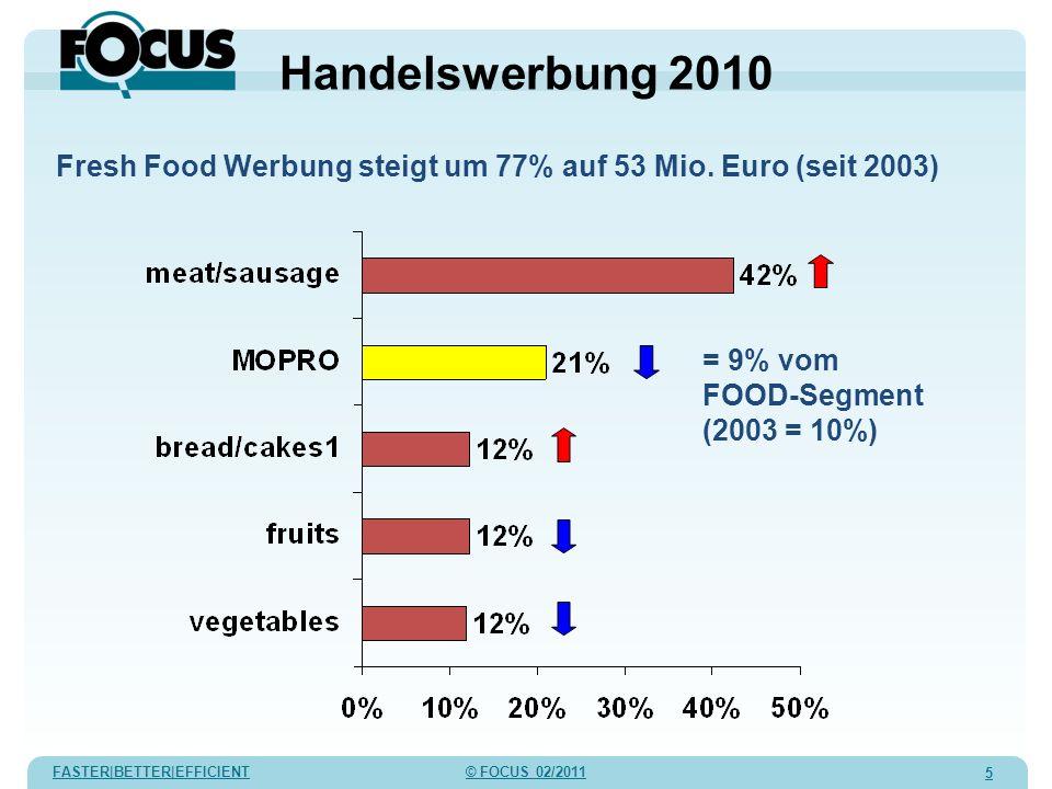 FASTER|BETTER|EFFICIENT © FOCUS 02/2011 5 Handelswerbung 2010 Fresh Food Werbung steigt um 77% auf 53 Mio. Euro (seit 2003) = 9% vom FOOD-Segment (200