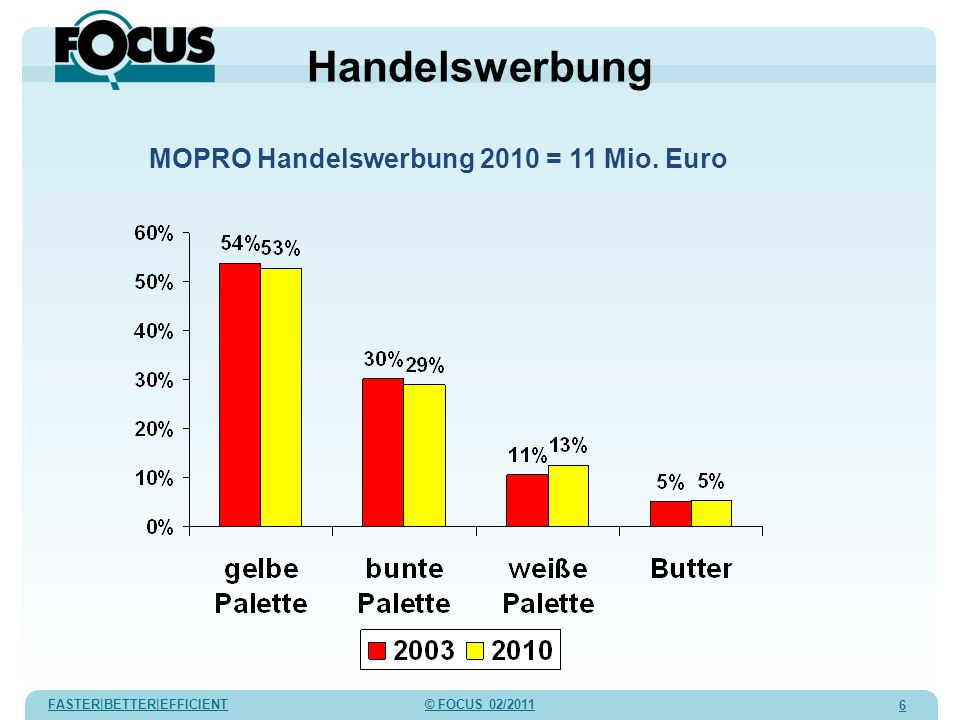 FASTER|BETTER|EFFICIENT © FOCUS 02/2011 7 Handelswerbung Wieviel % der MOPRO Handelswerbung entfällt auf ….?