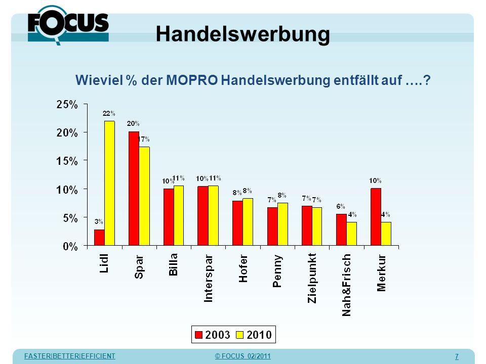 FASTER|BETTER|EFFICIENT © FOCUS 02/2011 8 Handelswerbung % MOPRO Werbung pro Handelsorganisation MW 2010