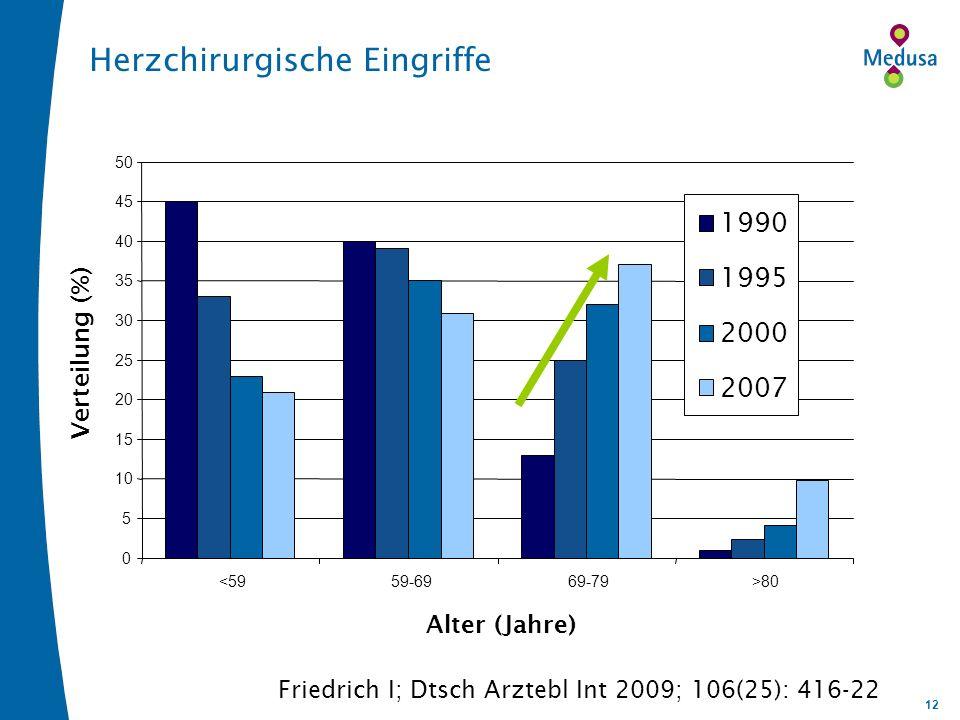 12 0 5 10 15 20 25 30 35 40 45 50 <5959-6969-79>80 Alter (Jahre) Verteilung (%) 1990 1995 2000 2007 Friedrich I; Dtsch Arztebl Int 2009; 106(25): 416-
