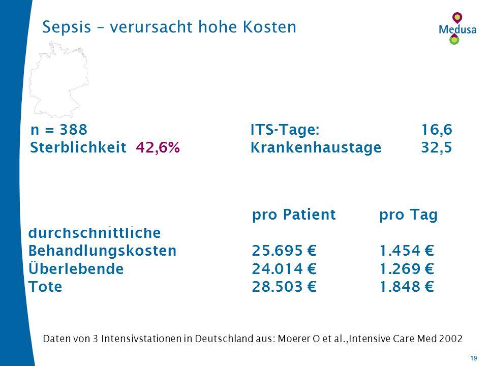 19 n = 388ITS-Tage:16,6 Sterblichkeit 42,6% Krankenhaustage 32,5 pro Patientpro Tag durchschnittliche Behandlungskosten25.695 1.454 Überlebende24.014 1.269 Tote28.503 1.848 Sepsis – verursacht hohe Kosten Daten von 3 Intensivstationen in Deutschland aus: Moerer O et al.,Intensive Care Med 2002