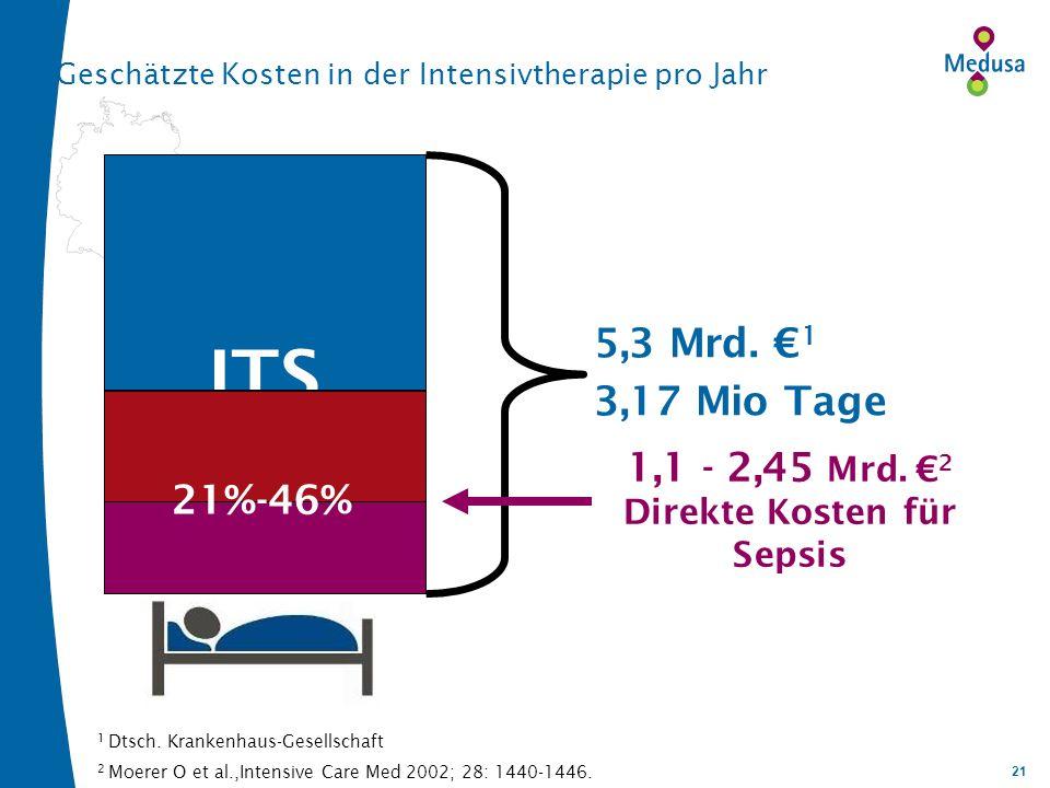 21 Geschätzte Kosten in der Intensivtherapie pro Jahr 1 Dtsch. Krankenhaus-Gesellschaft 2 Moerer O et al.,Intensive Care Med 2002; 28: 1440-1446. ITS