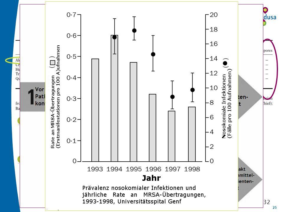 25 Anteil der exogen bedingten nosokomialen Infektionen liegt bei bis zu 38% 1 Anteil der exogen bedingten nosokomialen Infektionen liegt bei bis zu 3