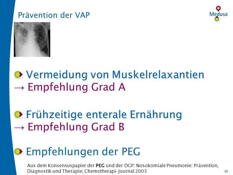 28 Prävention der VAP Vermeidung von Muskelrelaxantien Vermeidung von Muskelrelaxantien Empfehlung Grad A Frühzeitige enterale Ernährung Frühzeitige enterale Ernährung Empfehlung Grad B Empfehlungen der PEG Aus dem Konsensuspapier der PEG und der DGP: Nosokomiale Pneumonie: Prävention, Diagnostik und Therapie; Chemotherapi- Journal 2003