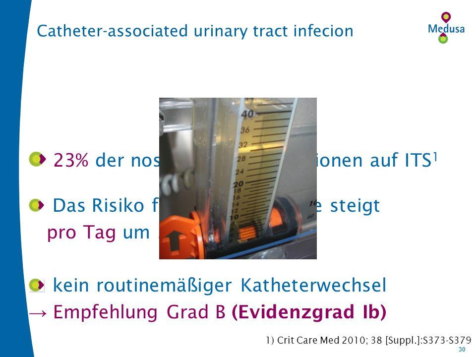 30 Catheter-associated urinary tract infecion 23% der nosokomialen Infektionen auf ITS 1 Das Risiko für eine Bakteriurie steigt pro Tag um 3-10% kein routinemäßiger Katheterwechsel Empfehlung Grad B (Evidenzgrad Ib) 1) Crit Care Med 2010; 38 [Suppl.]:S373-S379