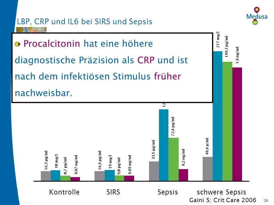 39 LBP, CRP und IL6 bei SIRS und Sepsis KontrolleSIRSSepsisschwere Sepsis LBPCRPIL6PCT 16,3 µg/ml 18 mg/l 8,7 pg/ml0,07 ng/ml 16,4 µg/ml 19 mg/l 9,8 pg/ml 0,09 ng/ml 33,5 µg/ml 120 mg/l 72,6 pg/ml 0,2 ng/ml 40,4 µ/ml 217 mg/l 199,3 pg/ml 1,9 ng/ml Gaini S; Crit Care 2006 Procalcitonin hat eine höhere diagnostische Präzision als CRP und ist nach dem infektiösen Stimulus früher nachweisbar.