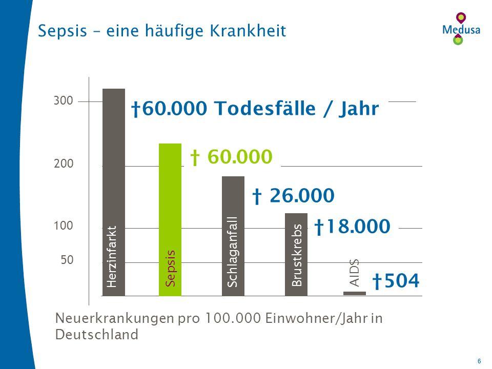 6 Neuerkrankungen pro 100.000 Einwohner/Jahr in Deutschland 200 100 50 300 Herzinfarkt Sepsis Schlaganfall Brustkrebs AIDS Sepsis – eine häufige Krankheit 60.000 Todesfälle / Jahr 60.000 18.000 504 26.000