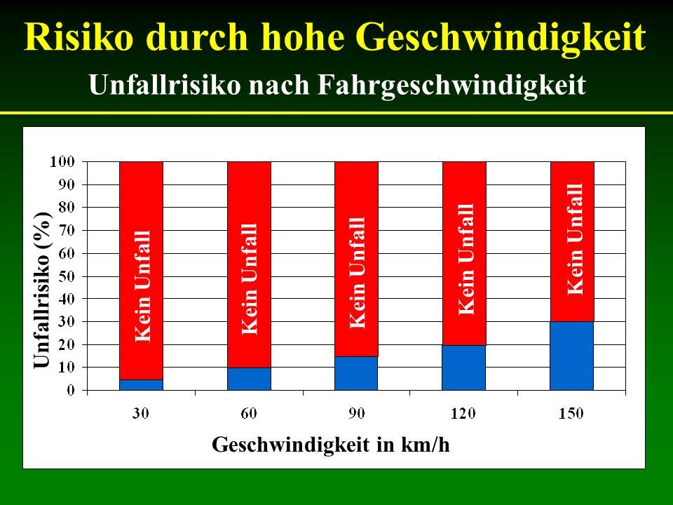 Risiko durch hohe Geschwindigkeit Unfallrisiko nach Fahrgeschwindigkeit Geschwindigkeit in km/h Unfallrisiko (%) Kein Unfall